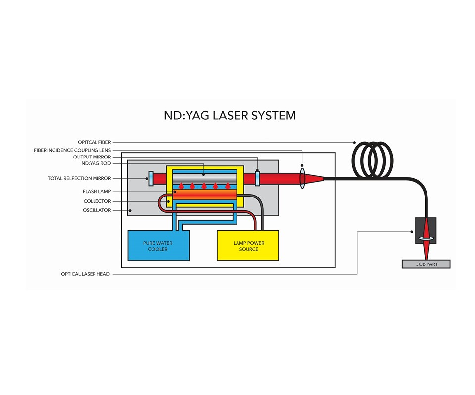 graphic outlining an Nd: Yag Laser System