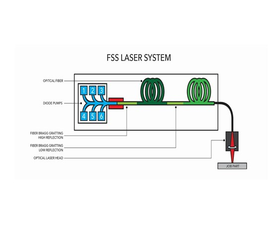 graphic outlining an FSS laser system