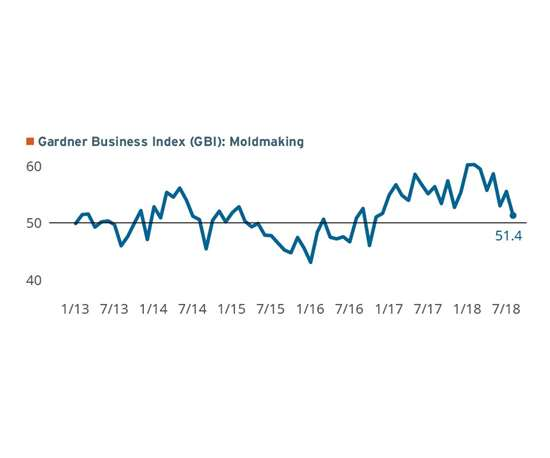 Gardner Business Index: Moldmaking ending in July 2018 with a reading of 51.4