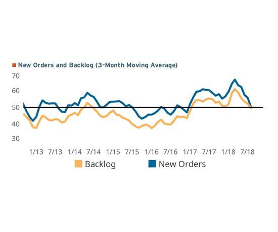 New orders and Backlog readings, as shown as a three-month moving avererage