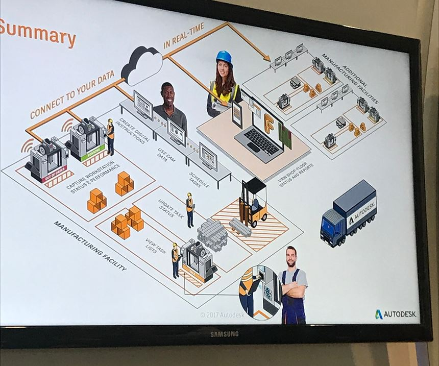 Autodesk simulation of connected shop floor