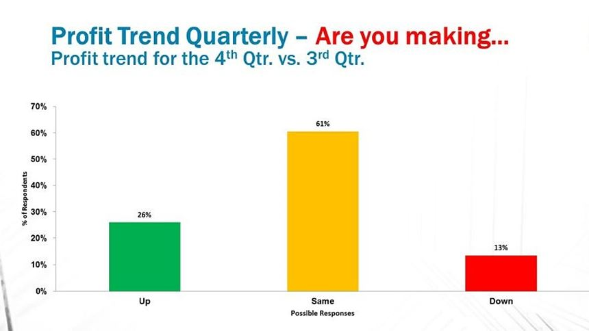 Profit trend quarter over quarter in mold making
