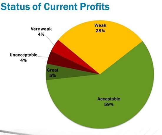 Status of current profits in mold making sector