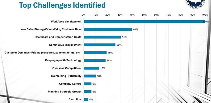 Top challenges cited by mold makers