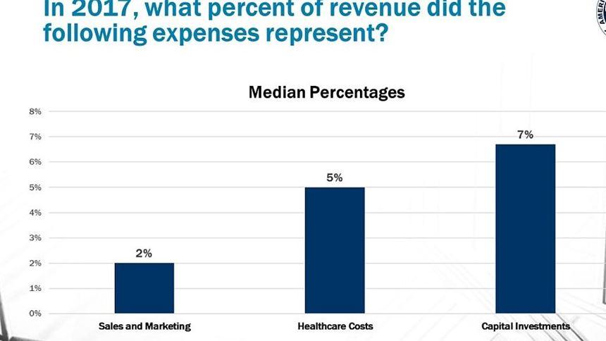 Revenue spending in 2018 - moldmakers