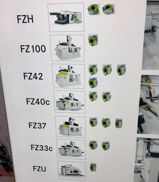 Zimmermann line of milling machines as of 2019