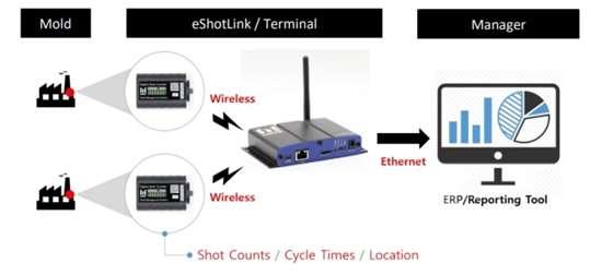 illustration of mold data transfer
