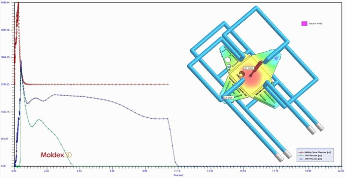 Design pod cavity pressure predictions for injection molded part