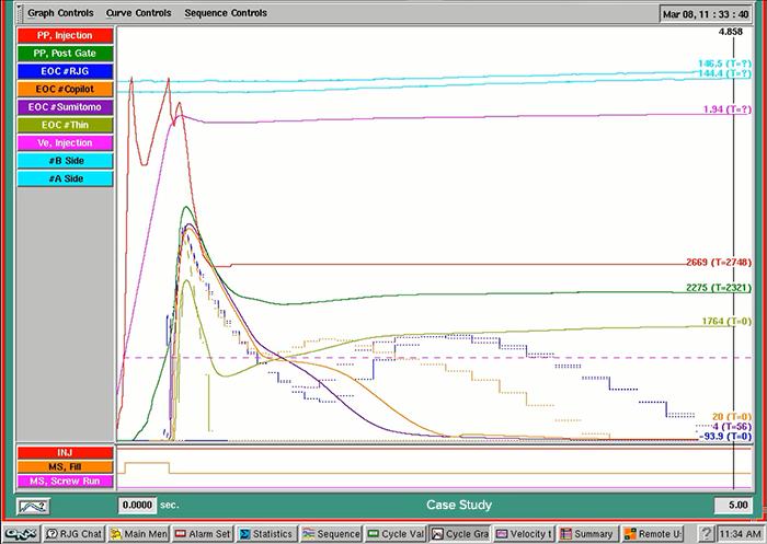 Predicted cavity pressure curves in comparison to actual cavity pressure curves.