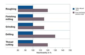 Steel Choice Matters for Corrosion Resistance