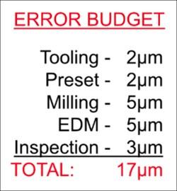 Total process error budget