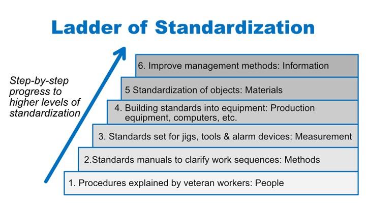 Makino Ladder of Standardization