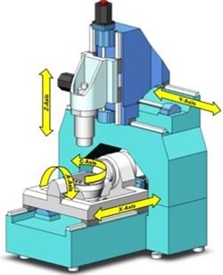 Makino symmetrical machine design