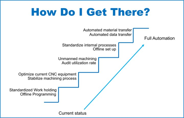 Makino The Path to Automation