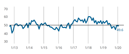 Moldmaking Business Activity Generally Unchanged for Second Month