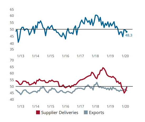 Moldmaking Index Falls on Export and Backlog Contraction