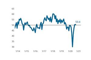 Moldmaking Index Registers Second Straight Month of Modest Expansion