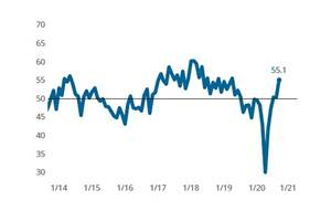 Moldmaking Index Registers Strongest Expansion Since Second Quarter of 2019