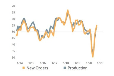 New orders and production activity lead Moldmaking Index higher