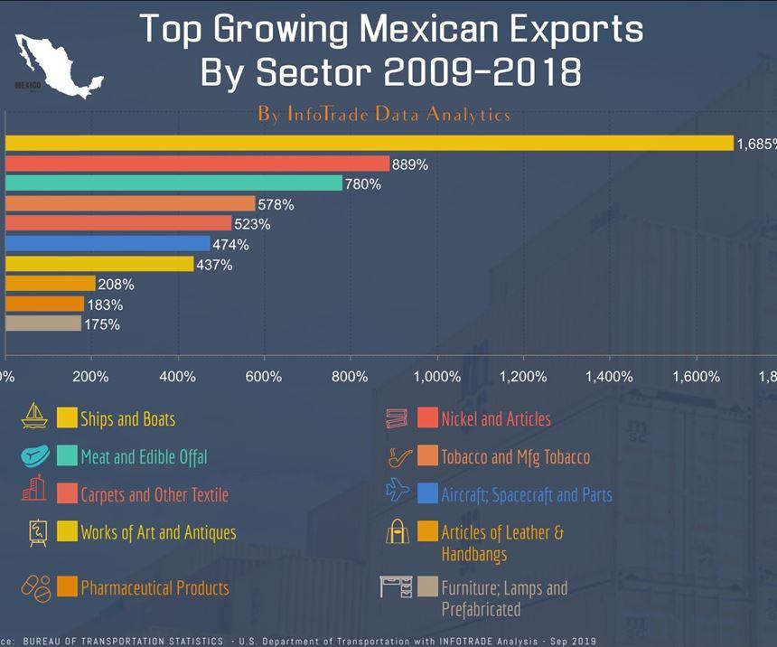 Nuevo boom exportador.