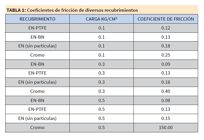 coeficientes fricción