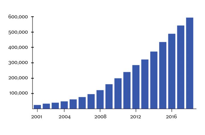 Crecimiento mundial de la energía eólica en megavatios