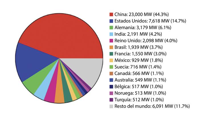 Nueva capacidad de parques eólicos instalada en 2018 por país