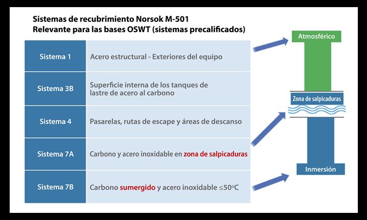 Ubicación de los tipos de revestimiento aplicados a una base monopolo típica