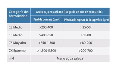 Tasas de corrosión relativas especificadas en ISO 12944