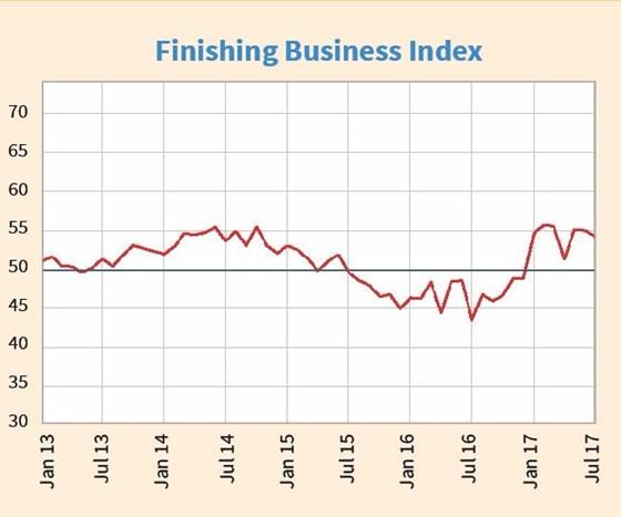 Finishing Business Index
