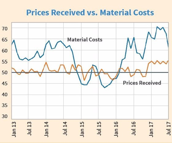 Prices Received vs Material Costs