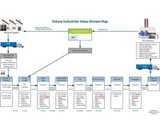 Futura Industries lean anodizing operations value stream map