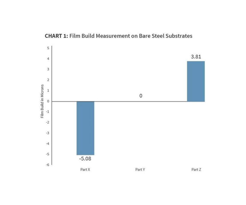 Film build measurement on bare steel substrates