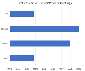 chart showing quality yield
