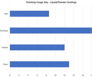 chart showing finishing usage