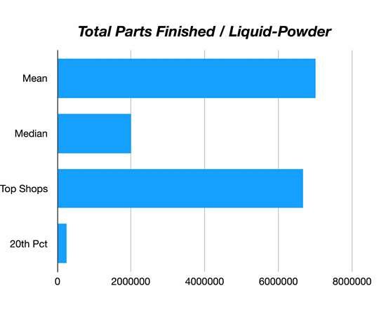 graph of total parts finished