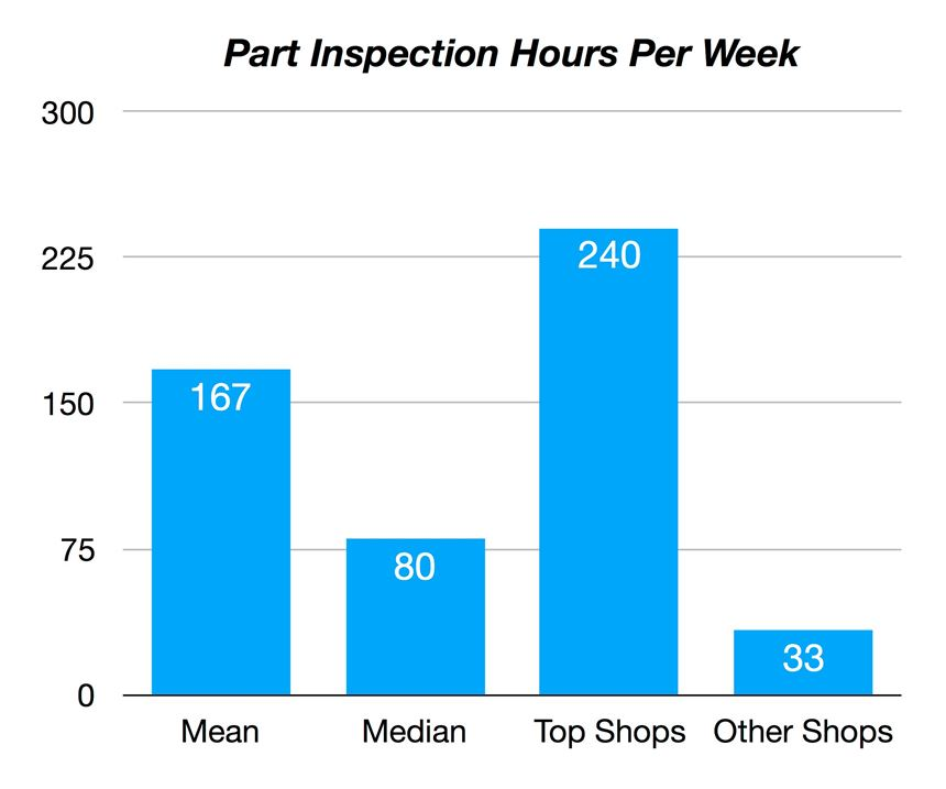 Products Finishing Top Shops Benchmarking Survey results for electroplaters: Part Inspection Hours Per Week