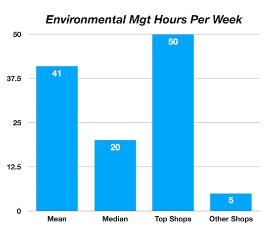 bar chart showing environmental management hours