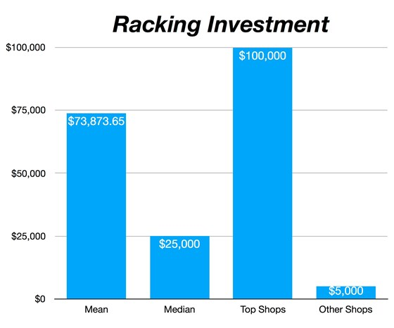graph on racking expenditures