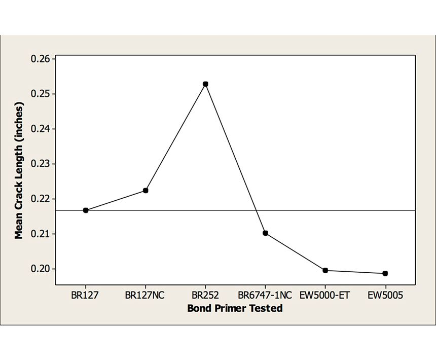Figure 3: WCET Average Crack Length after 9 Weeks for PAA Surface Treatment