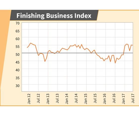 Finishing Business Index Chart - June 2017
