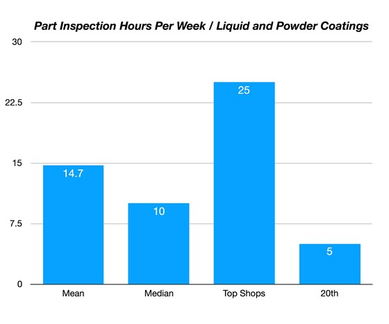 chart show hours inspected per week