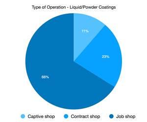 Top Shops: Type of Operation, Liquid/Powder Coatings