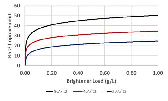improvement in surface roughness as a function of brightener load