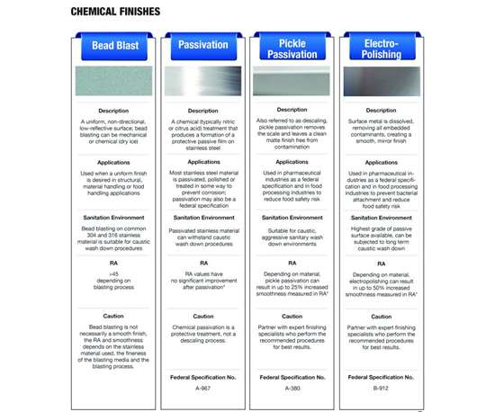 Chart: Chemical Finishes