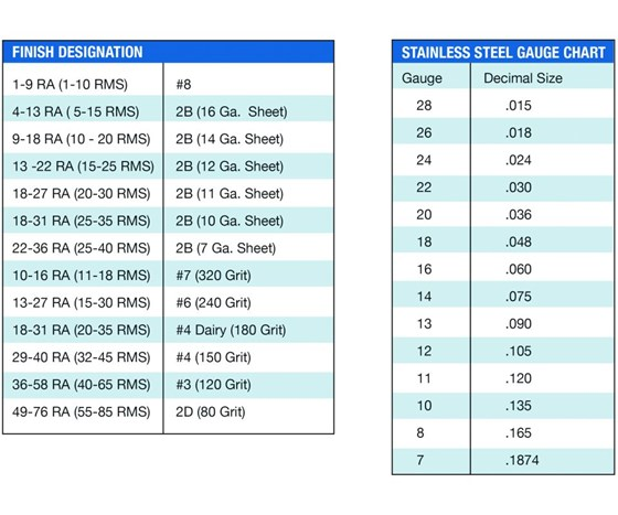 Tables: Stainless Steel Gauges and Finish Designations