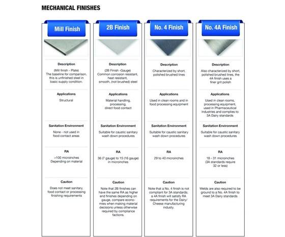 Chart: Mechanical Finishes