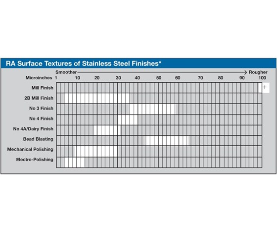 Chart: Ra Surface Textures of Stainless Steel Finishes