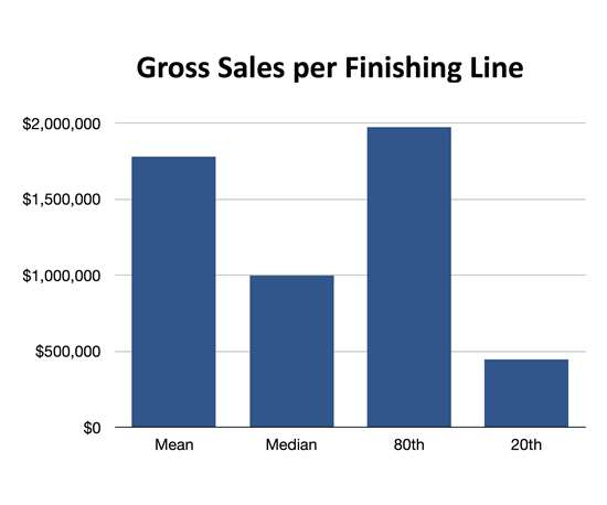 chart showing gross sales