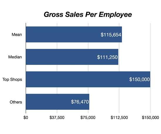 chart showing gross sales per employee